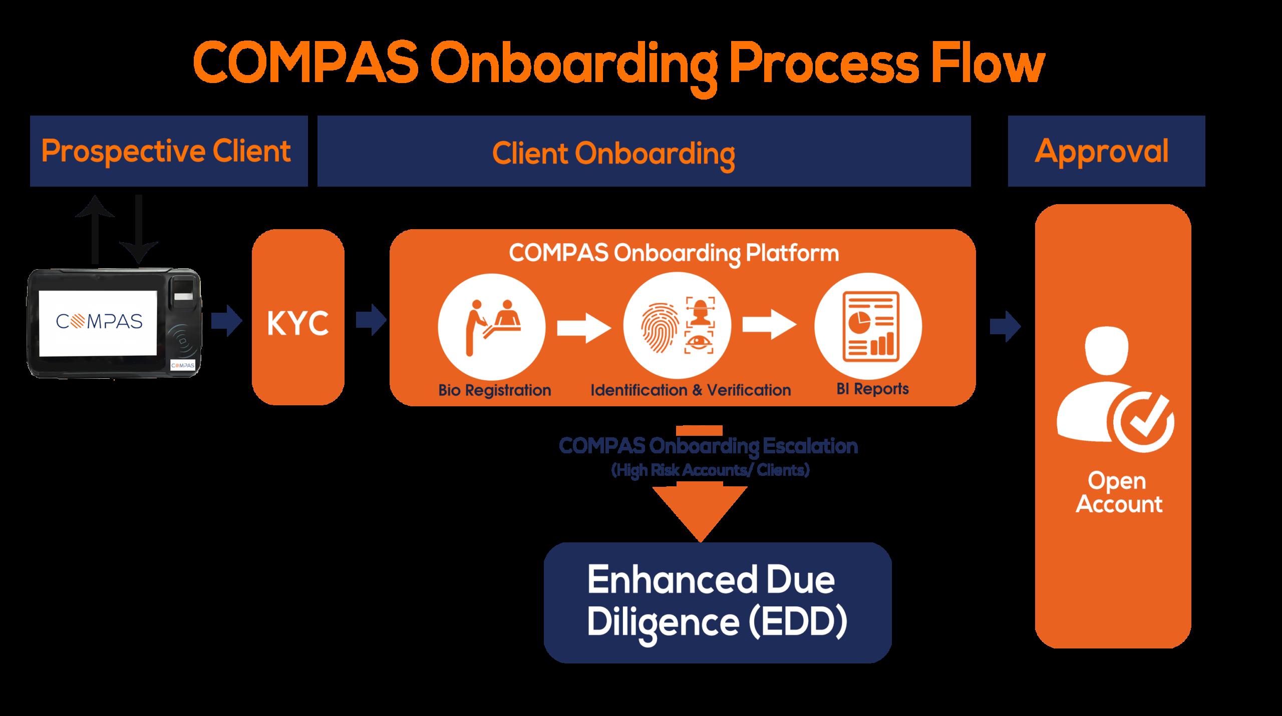 COMPAS-Digital-Onboarding-Solution
